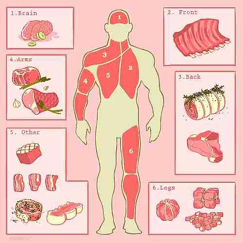 carne humana
